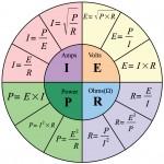 Ohms Law Pie Chart